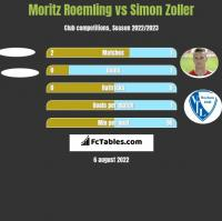 Moritz Roemling vs Simon Zoller h2h player stats