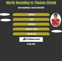 Moritz Roemling vs Thomas Eisfeld h2h player stats