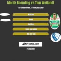 Moritz Roemling vs Tom Weilandt h2h player stats