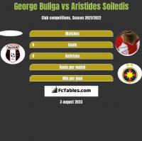 George Buliga vs Aristides Soiledis h2h player stats