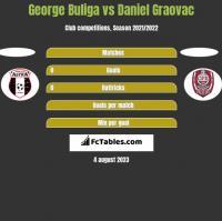 George Buliga vs Daniel Graovac h2h player stats