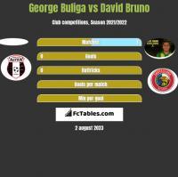 George Buliga vs David Bruno h2h player stats