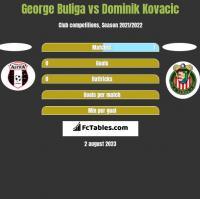 George Buliga vs Dominik Kovacic h2h player stats