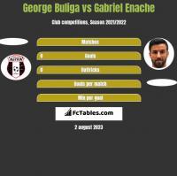 George Buliga vs Gabriel Enache h2h player stats