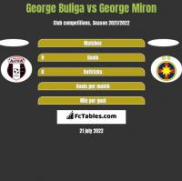 George Buliga vs George Miron h2h player stats