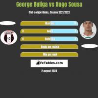 George Buliga vs Hugo Sousa h2h player stats