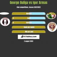 George Buliga vs Igor Armas h2h player stats