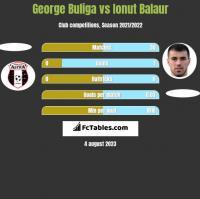 George Buliga vs Ionut Balaur h2h player stats