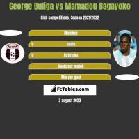 George Buliga vs Mamadou Bagayoko h2h player stats
