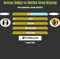 George Buliga vs Marius Ionut Briceag h2h player stats