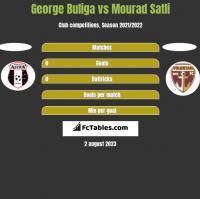 George Buliga vs Mourad Satli h2h player stats