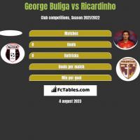 George Buliga vs Ricardinho h2h player stats