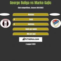 George Buliga vs Marko Gajic h2h player stats