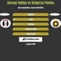 George Buliga vs Grigoras Pantea h2h player stats