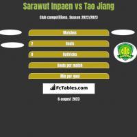 Sarawut Inpaen vs Tao Jiang h2h player stats