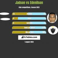 Jadson vs Edenilson h2h player stats