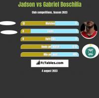 Jadson vs Gabriel Boschilia h2h player stats