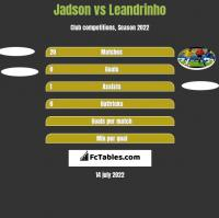Jadson vs Leandrinho h2h player stats
