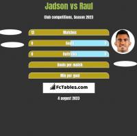Jadson vs Raul h2h player stats