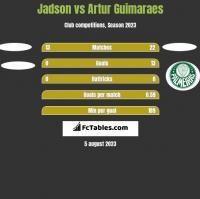 Jadson vs Artur Guimaraes h2h player stats