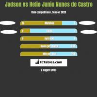 Jadson vs Helio Junio Nunes de Castro h2h player stats
