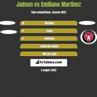 Jadson vs Emiliano Martinez h2h player stats