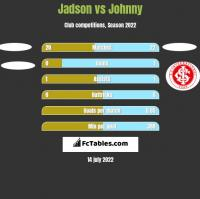 Jadson vs Johnny h2h player stats