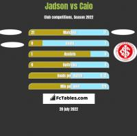 Jadson vs Caio h2h player stats