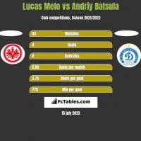 Lucas Melo vs Andriy Batsula h2h player stats