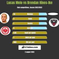 Lucas Melo vs Brendan Hines-Ike h2h player stats