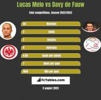 Lucas Melo vs Davy de Fauw h2h player stats