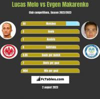 Lucas Melo vs Evgen Makarenko h2h player stats
