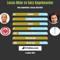 Lucas Melo vs Gary Kagelmacher h2h player stats