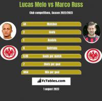 Lucas Melo vs Marco Russ h2h player stats