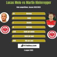 Lucas Melo vs Martin Hinteregger h2h player stats