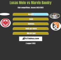 Lucas Melo vs Marvin Baudry h2h player stats