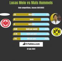 Lucas Melo vs Mats Hummels h2h player stats