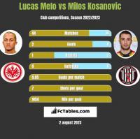 Lucas Melo vs Milos Kosanovic h2h player stats