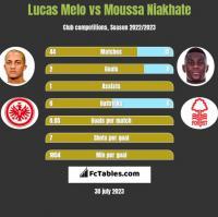 Lucas Melo vs Moussa Niakhate h2h player stats