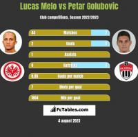 Lucas Melo vs Petar Golubovic h2h player stats