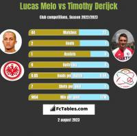 Lucas Melo vs Timothy Derijck h2h player stats