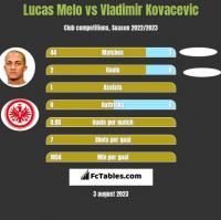 Lucas Melo vs Vladimir Kovacevic h2h player stats