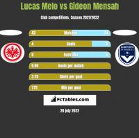 Lucas Melo vs Gideon Mensah h2h player stats