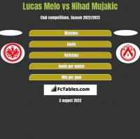 Lucas Melo vs Nihad Mujakic h2h player stats