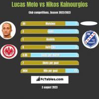Lucas Melo vs Nikos Kainourgios h2h player stats