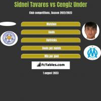 Sidnei Tavares vs Cengiz Under h2h player stats