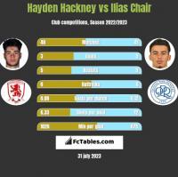 Hayden Hackney vs Ilias Chair h2h player stats