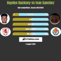 Hayden Hackney vs Ivan Sanchez h2h player stats