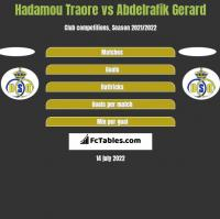 Hadamou Traore vs Abdelrafik Gerard h2h player stats