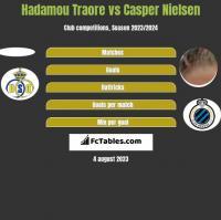 Hadamou Traore vs Casper Nielsen h2h player stats